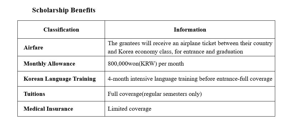 منحة جامعة كوريا الوطنية 2021 للبكالوريوس والدراسات العليا (ممولة بالكامل)